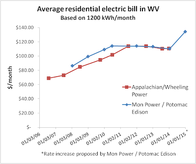 Residential Electric Bills Went Up Dramatically From 2007 2017 And